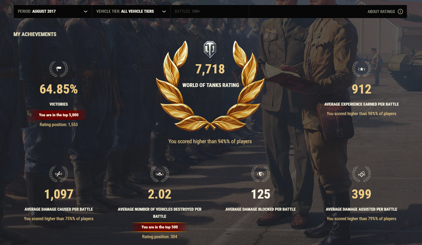 New Hall of Fame and World of Tanks Rating   General News