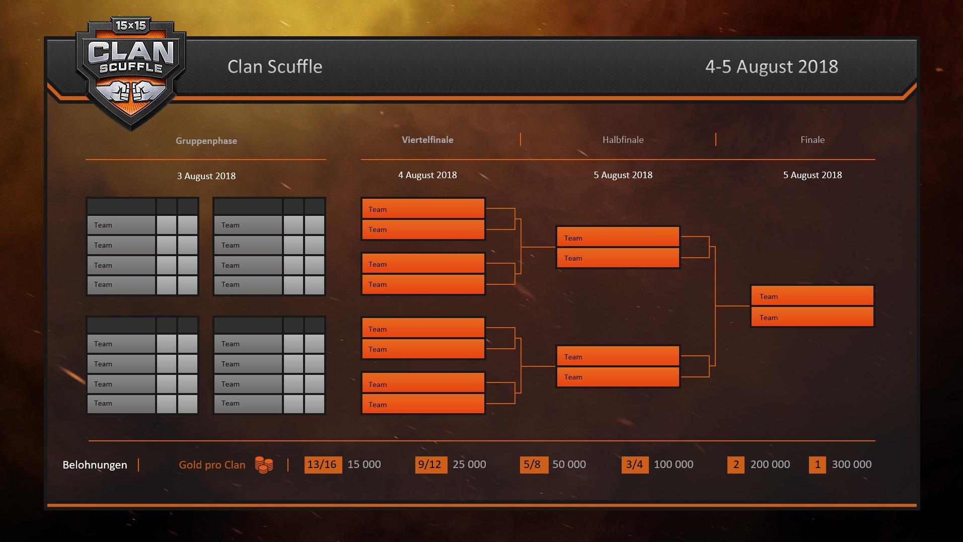 Clan-Rauferei: Zeitplan