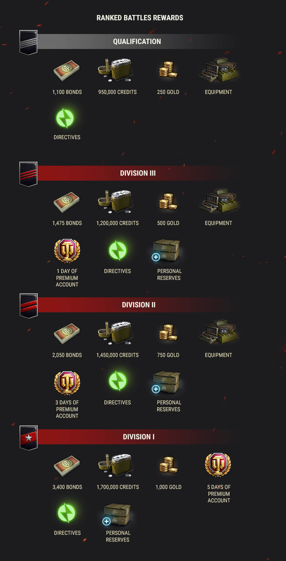 The 2019 Season of Ranked Battles Is Here! | General News
