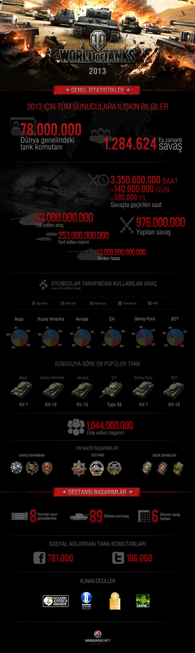 wot wrapup infographics2013 (tur)
