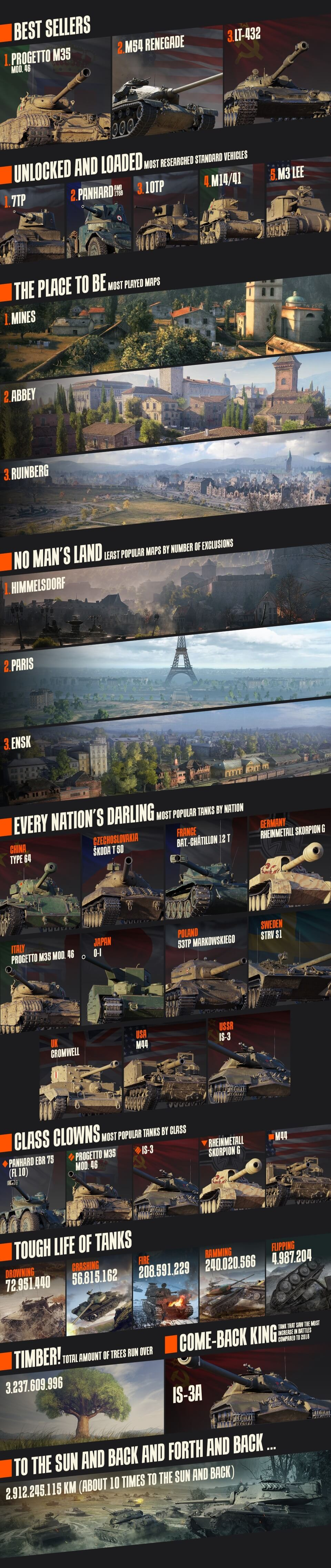 A 43 Wot this was world of tanks 2019   general news   world of tanks